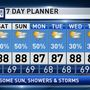 The Weather Authority | Muggy May Days; Showers/Storms Remain Possible