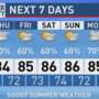The Weather Blog | Summer Rain Continues