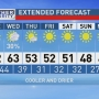 The Weather Authority: Windy and cooler today