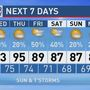 The Weather Authority | Muggy Air; Scattered Showers/Storms
