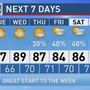 The Weather Authority | A Chance To Dry Out