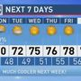 The Weather Authority | Warm Today, Sunday, Cooler Monday