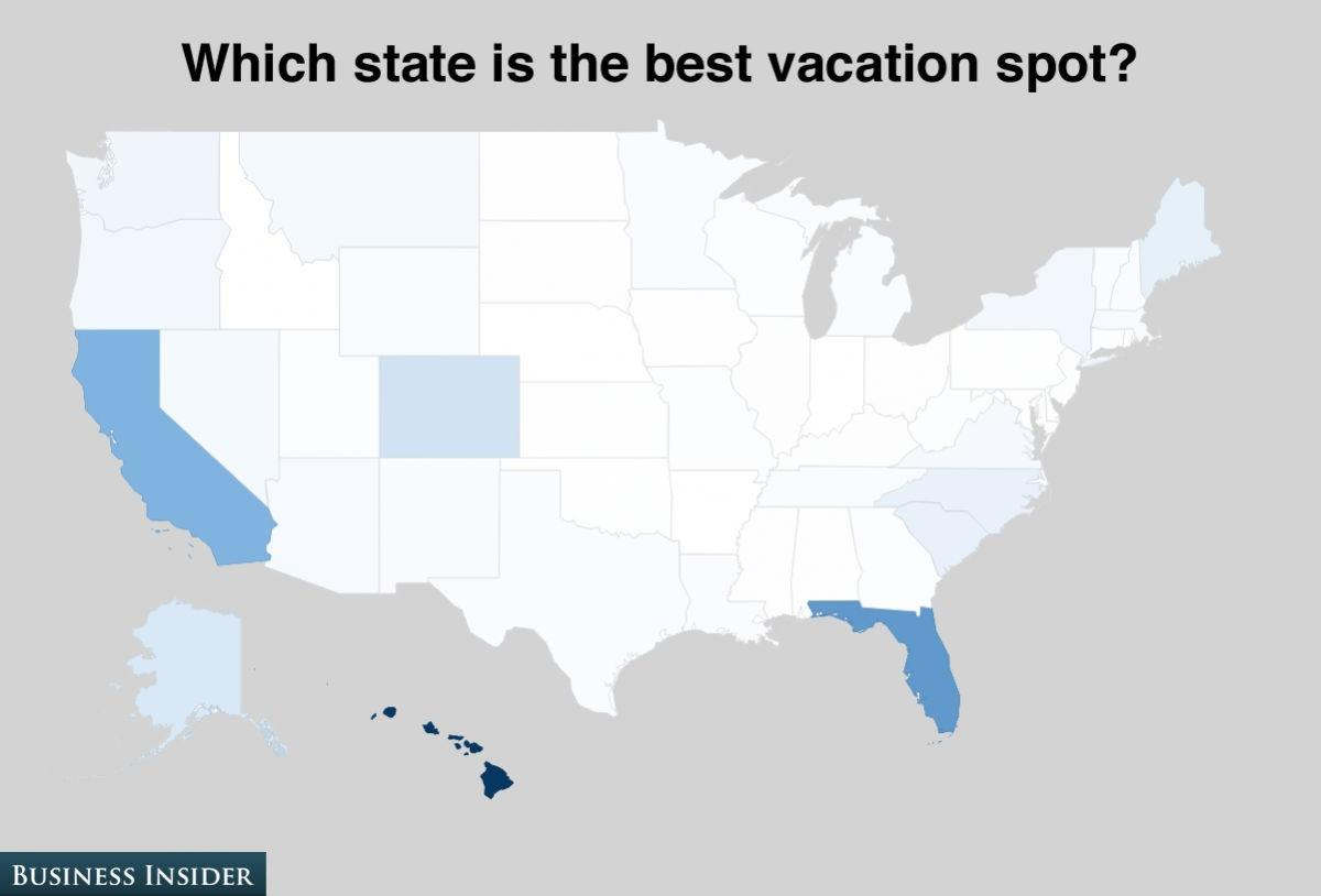 People love to vacation in Hawaii, Florida, and California. Hawaii raked in 32% of the vote.