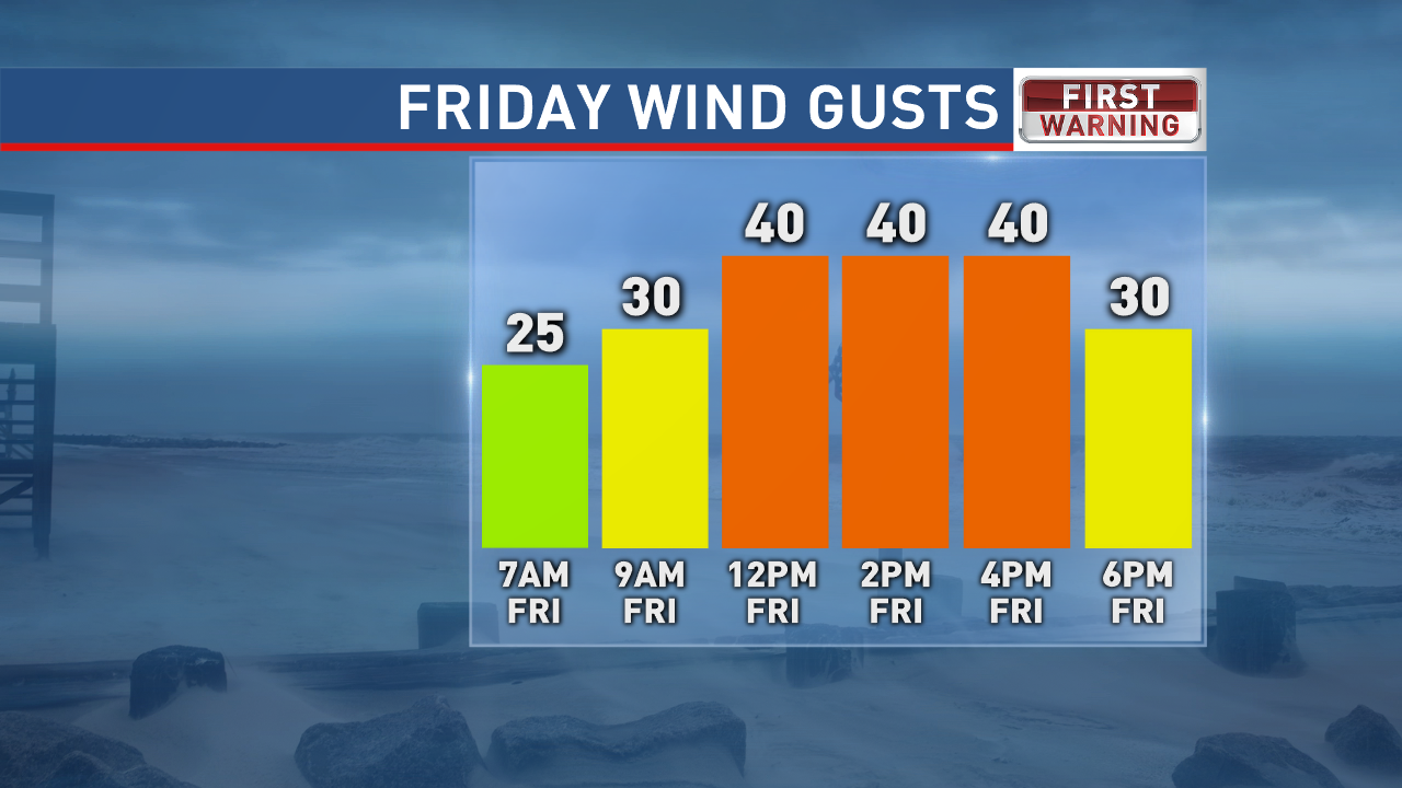 Forecast Wind Gusts Friday