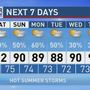 The Weather Authority | Heat Levels Slowly Back Off Over The Weekend