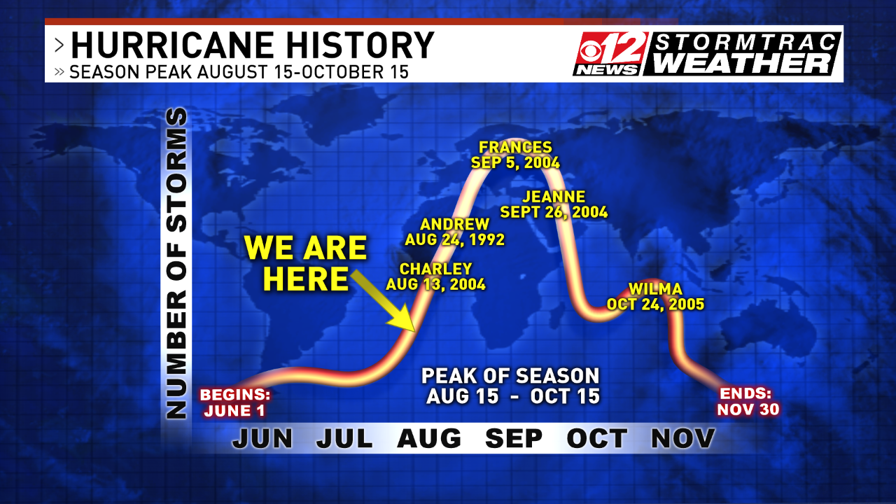 Busiest months are August-October. Most major Florida hurricanes were in these months. (WPEC)