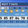 The Weather Authority | A Few Showers Today; Dry Labor Day Weekend
