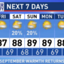 The Weather Authority | Warmer, Brighter Days Ahead