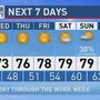 The Weather Authority | Fine Fall Weather Through Friday