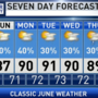 The Weather Authority | Hot, Muggy Days With Scattered Storms