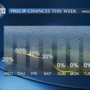 Drier Wednesday, rain returns late-week